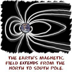 The earth s magnetic field extends from the north to the south pole
