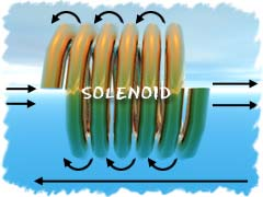 Magnetic field lines around a solenoid.