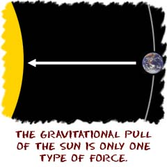 The gravitational pull o fthe Sun is only one type of force.