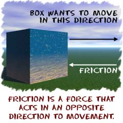 Friction is a force that acts in an opposite direction to movement.