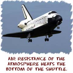 Air resistance of the atmosphere heats the bottom of the shuttle.